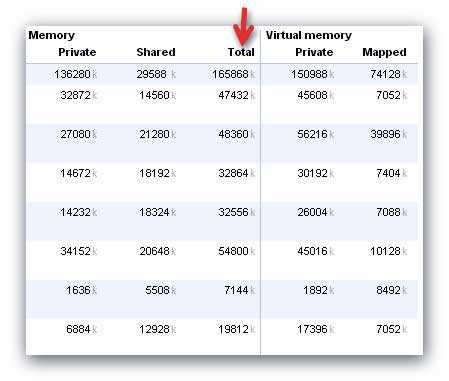 потребление памяти расширениями Google Chrome